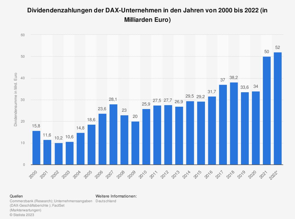 Statistik: Dividendenzahlungen der DAX-Unternehmen in den Jahren von 2000 bis 2015 (in Milliarden Euro) | Statista