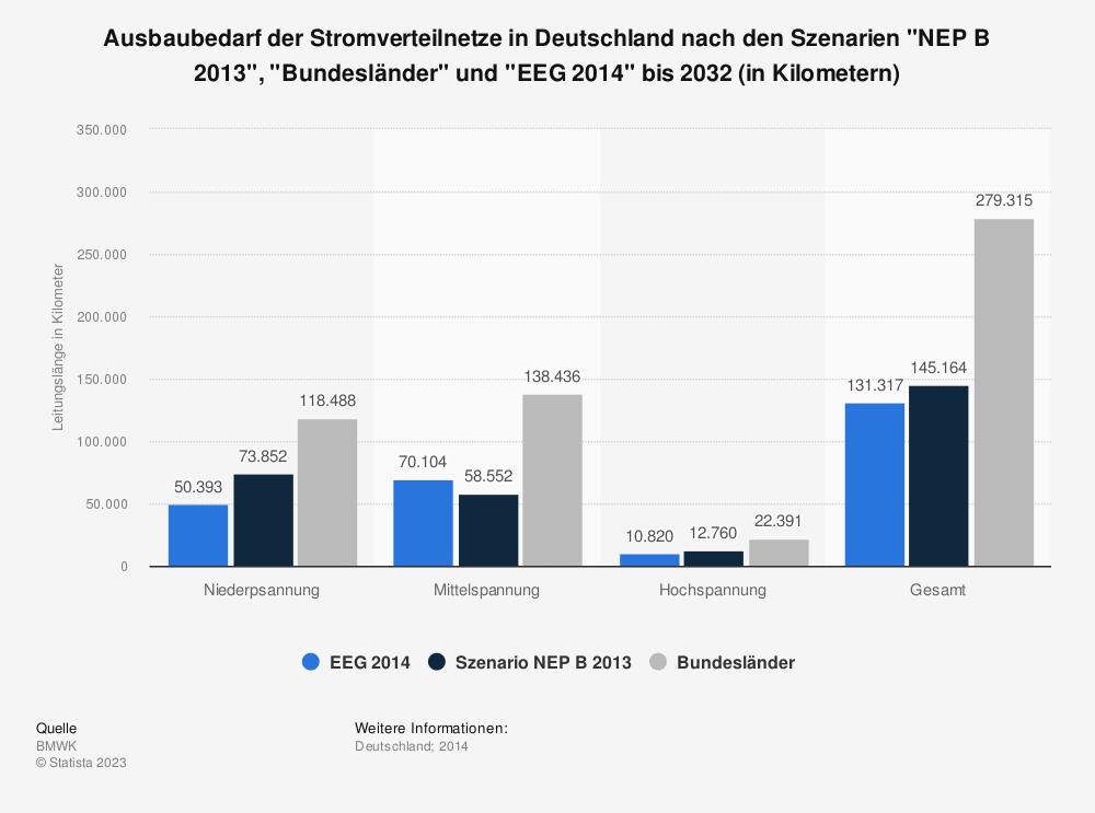 Statistik: ausbaubedarf der stromverteilnetze in deutschland nach szenario nep b 2012 und dem bundesländerszenario* bis 2030 (in kilometern) | statista
