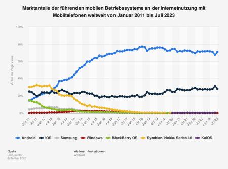 Statistik: Marktanteile der führenden mobilen Betriebssysteme an der Internetnutzung mit Mobiltelefonen weltweit von September 2009 bis September 2020 | Statista