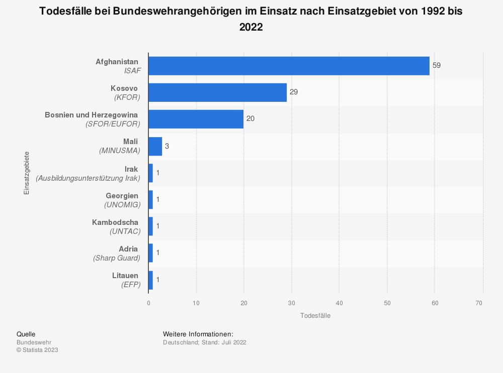 Statistik: Todesfälle bei Bundeswehrangehörigen im Einsatz nach Einsatzgebiet von 1992 bis 2014* | Statista