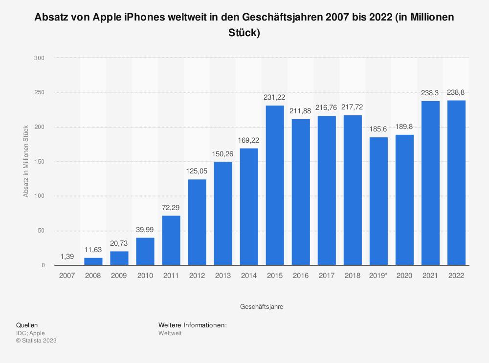 Statistik: Absatz von Apple iPhones weltweit in den Geschäftsjahren 2007 bis 2018 (in Millionen Stück) | Statista