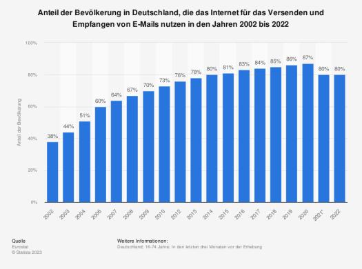 Statistik: Anteil der Bevölkerung in Deutschland, die das Internet für das Versenden und Empfangen von E-Mails nutzen in den Jahren 2002 bis 2015 | Statista