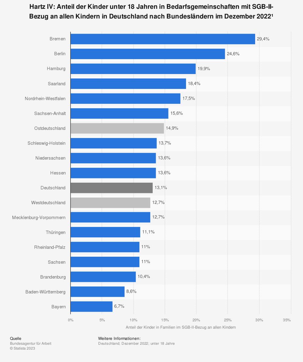 Statistik: Hartz IV: Anteil der Kinder unter 15 Jahren in Bedarfsgemeinschaften in Deutschland nach Bundesländern im Juni 2014* | Statista