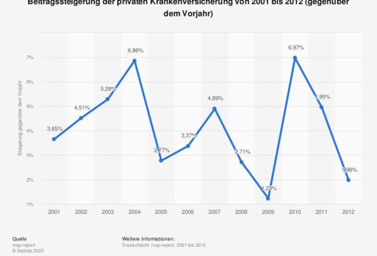 Beitragssteigerung der privaten Krankenversicherung von 2001 bis 2012