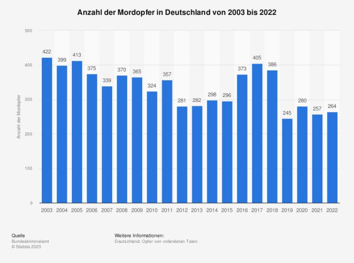 Statistik: Anzahl der Mordopfer in Deutschland von 2000 bis 2015 | Statista