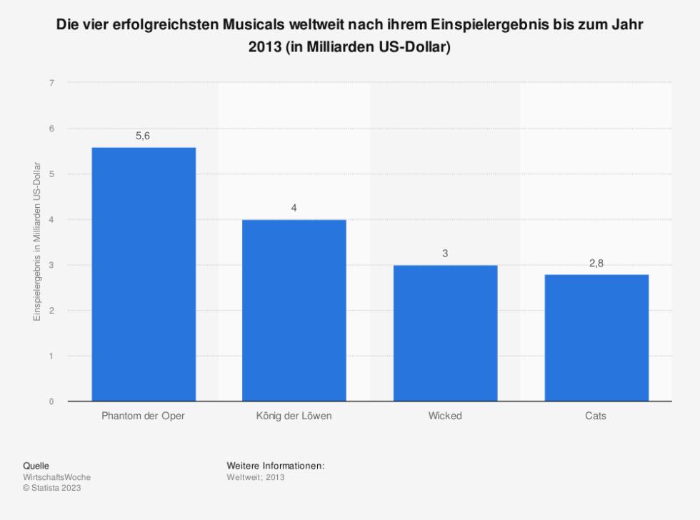 Statistik: Die vier erfolgreichsten Musicals weltweit nach ihrem Einspielergebnis bis zum Jahr 2013 (in Milliarden US-Dollar)   Statista