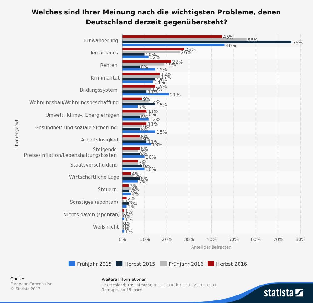 Statistik: Welches sind Ihrer Meinung nach die wichtigsten Probleme, denen Deutschland derzeit gegenübersteht? | Statista