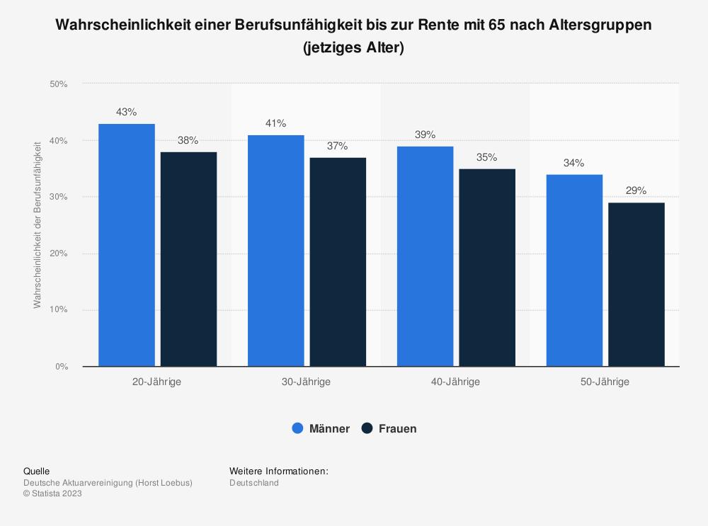 Statistik: Wahrscheinlichkeit einer Berufsunfähigkeit bis zur Rente mit 65 nach Altersgruppen (jetziges Alter) | Statista