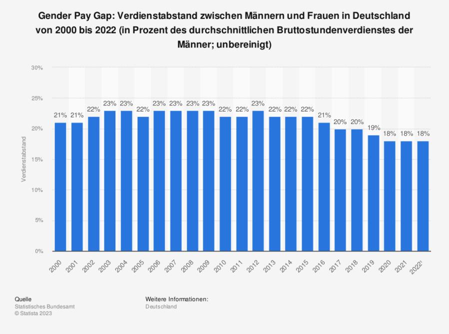 Statistik: Gender Pay Gap: Verdienstabstand zwischen Männern und Frauen in Deutschland von 1995 bis 2020 (in Prozent des durchschnittlichen Bruttostundenverdienstes der Männer; unbereinigt)   Statista
