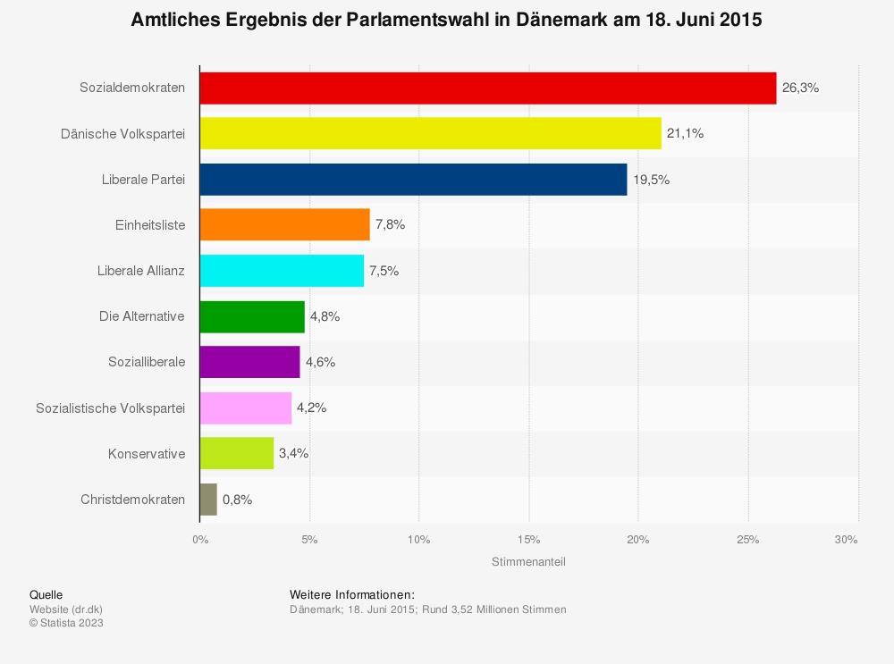 Statistik: Vorläufiges Ergebnis der Parlamentswahl in Dänemark am 18. Juni 2015 | Statista