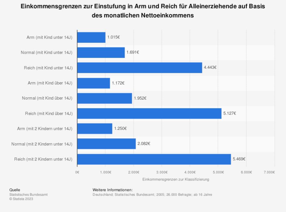 Statistik: Einkommensgrenzen zur Einstufung in Arm und Reich für Alleinerziehende auf Basis des monatlichen Nettoeinkommens | Statista