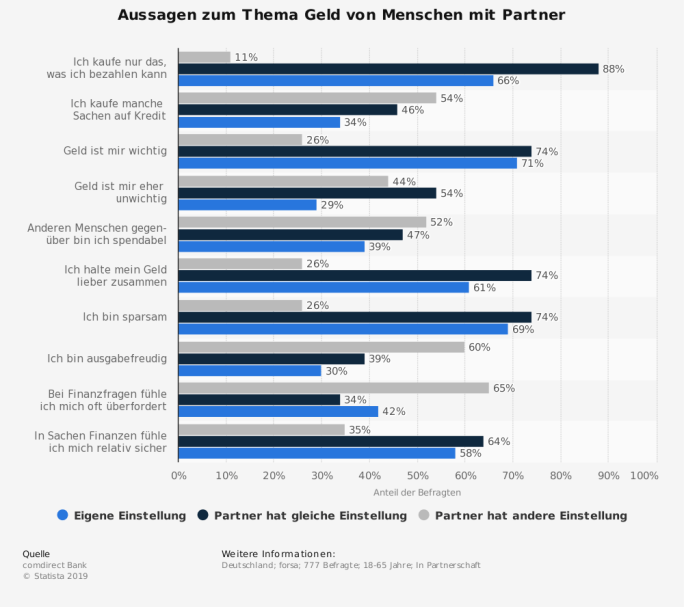 Statistik: Aussagen zum Thema Geld von Menschen mit Partner | Statista