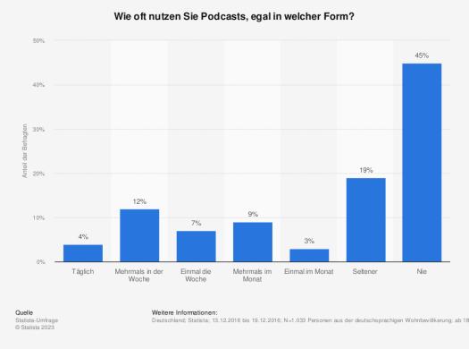 Statistik: Wie oft nutzen Sie Podcasts, egal in welcher Form? | Statista