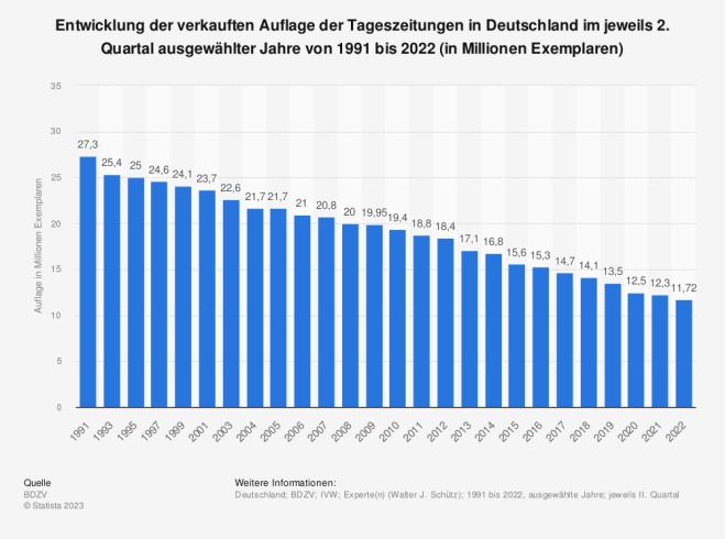 Statistik: Entwicklung der verkauften Auflage der Tageszeitungen in Deutschland von 1991 bis 2013 (in Millionen Exemplaren) | Statista