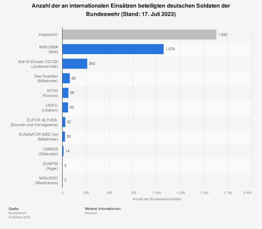 Statistik: Anzahl der an internationalen Einsätzen beteiligten deutschen Soldaten (Stand: 08. Juni 2015) | Statista