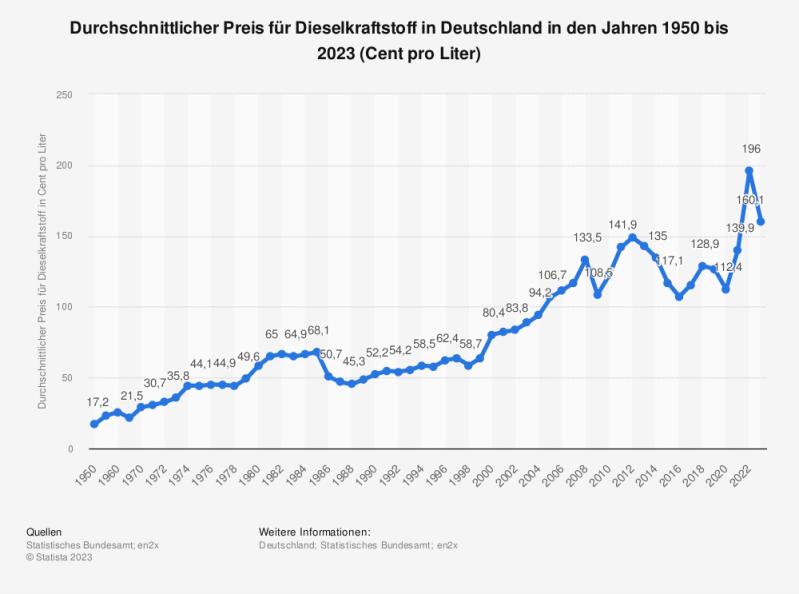 Statistik: Durchschnittlicher Preis für Dieselkraftstoff in Deutschland in den Jahren 1950 bis 2018* (Cent pro Liter)   Statista