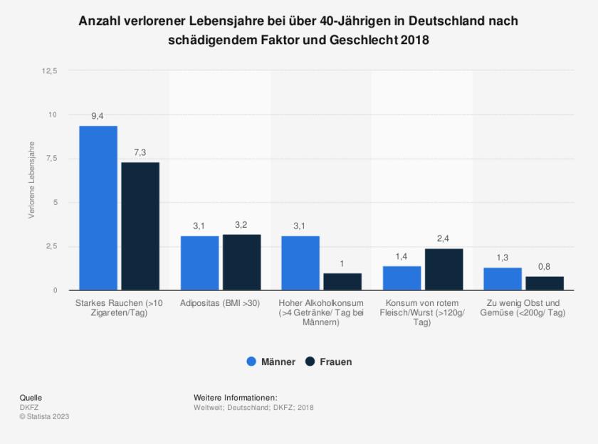 Statistik: Anzahl verlorener Lebensjahre bei über 40-Jährigen in Deutschland nach schädigendem Faktor und Geschlecht 2018   Quelle: Statista