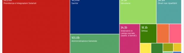 OKFN: il report per l'Italia