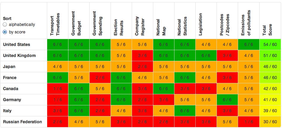 classifica Open Data