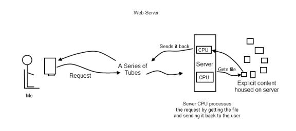 Server Overload