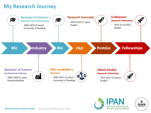 Research Career Pathway