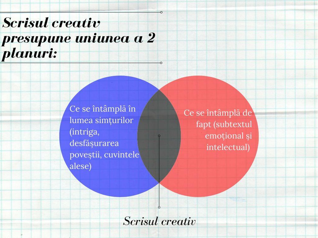 scrisul creativ diagrama