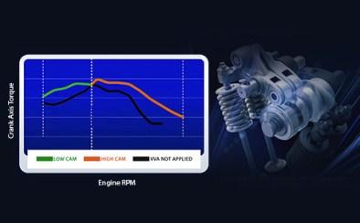 lexi-abs-Variable-Valve-Actuation-VVA