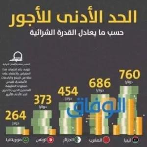 الحد الأدنى للاجور في المغرب 2021