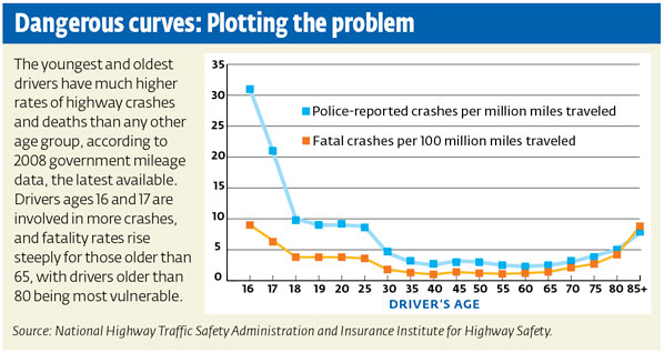 Consumer Reports Dangerous Drivers 10-12