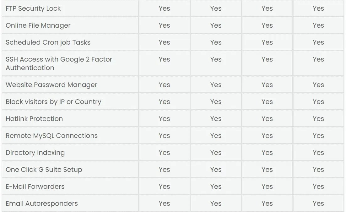 StartHost Lifetime Deal : Unlimited SSD Hosting