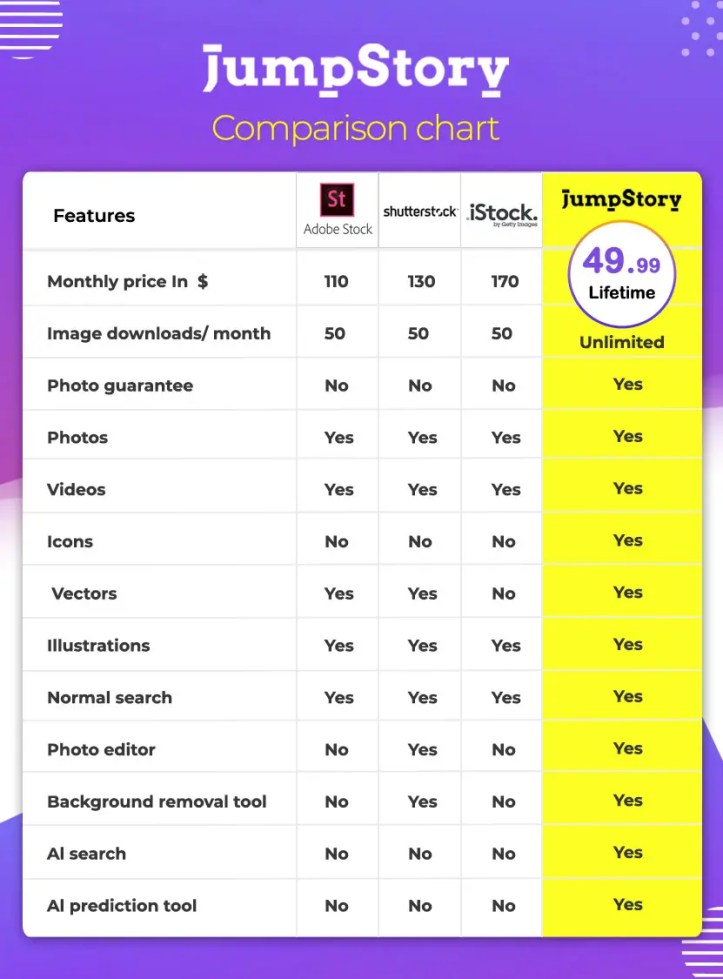 JumpStory Lifetime Deal : Authentic Stock Photography