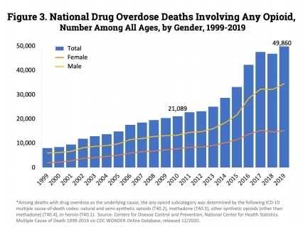 Drug overdose deaths involving any opioid―prescription opioids (including natural and semi-synthetic opioids and methadone), other synthetic opioids (primarily fentanyl), and heroin―rose through 2017 with 47,600 deaths. In 2018, deaths remained steady followed by an increase in 2019 to 49,860 fatalities. Nearly 70% of deaths occurred among males.