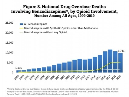 number of overdose deaths involving benzodiazepines. Benzodiazepines were involved in 9,711 deaths in 2019—a steady decline from the 11,537 deaths in 2017.