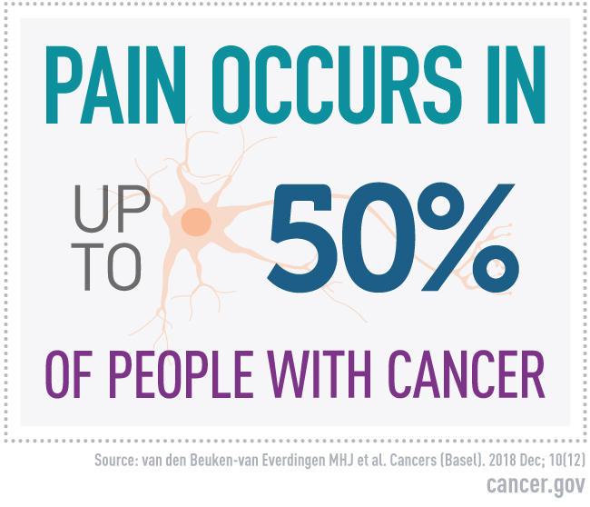 Image result for cancer pain site:.gov