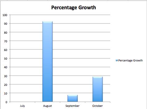 KU Kindle Unlimited Percent Growth