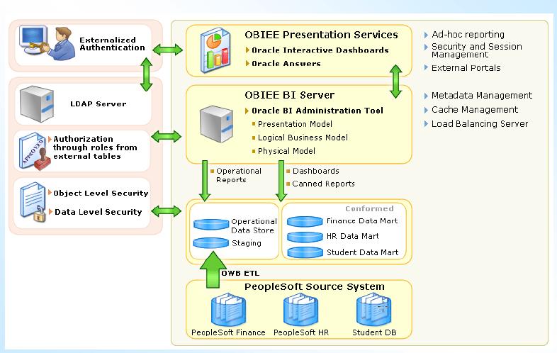 Some Good OBIEE Architecture Framework (1/4)