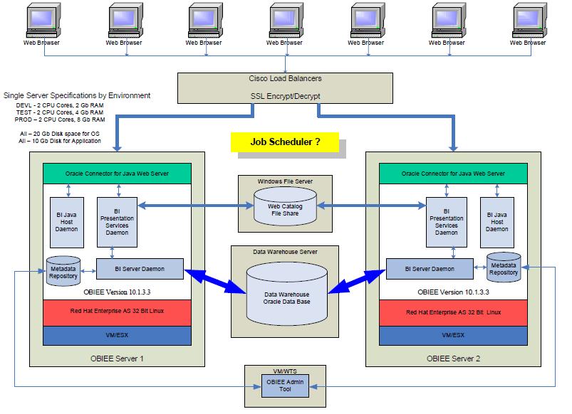 Some Good OBIEE Architecture Framework (2/4)