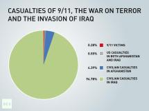 Casualties of 9-11, the war on terror and invasion of iraq