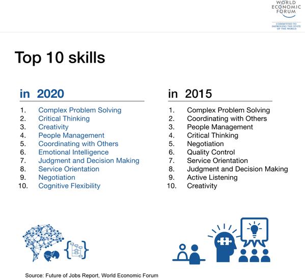 Top 10 skills (Future of Jobs Report), WEF