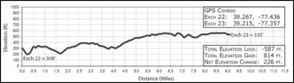2016ragnardcleg23elevationchart