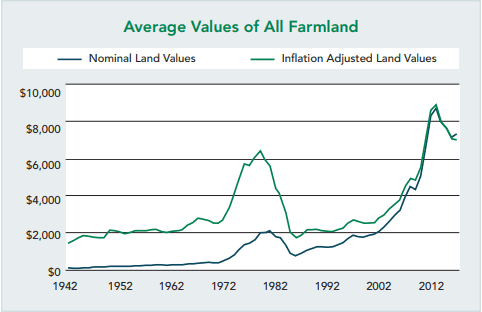 Graph of land value