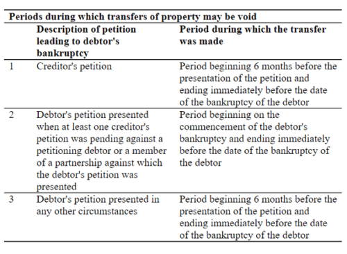 Voidable Transactions Avoidance of preferences table Bankruptcy Act