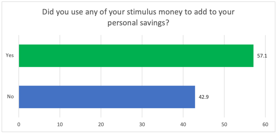 Stimulus money used to add to personal savings - chart