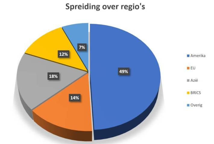 Spreiding over regio's, DeBudgetman.nl