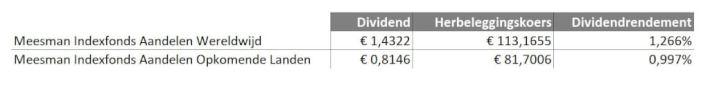 Meesman dividend, debudgetman.nl