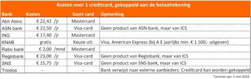 creditcards #DeBudgetman