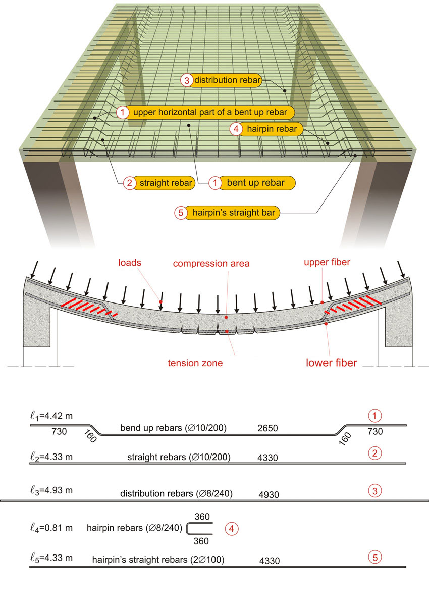 One Way Slab Simply Supported Slab Reinforcement E Note