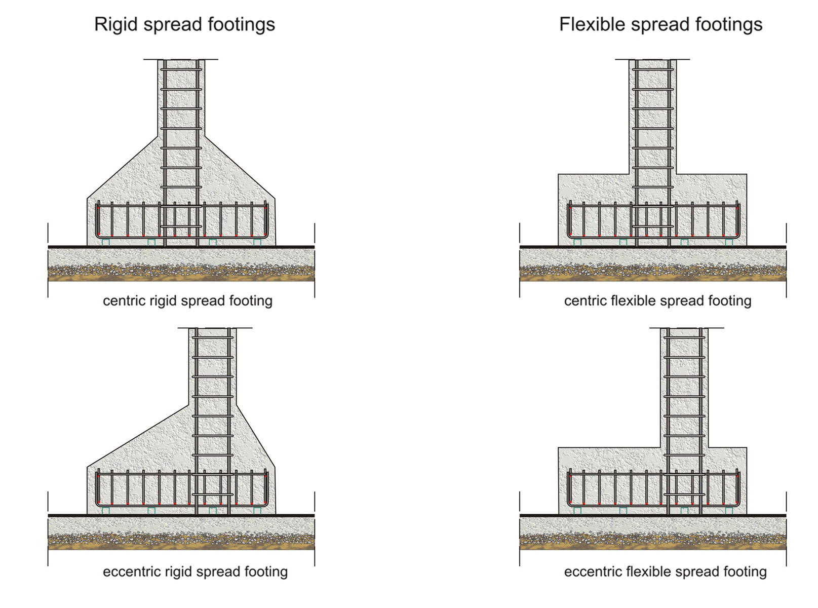 Spread Footings Inghow
