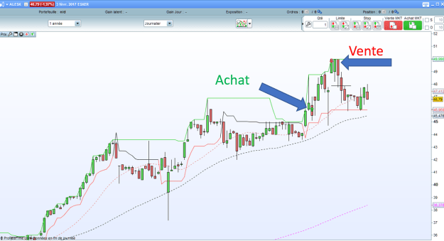 action ESKER sur debuter en swing trading.com