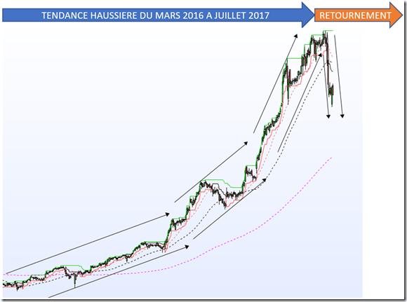SWING Trading TENDANCE HAUSSIERE